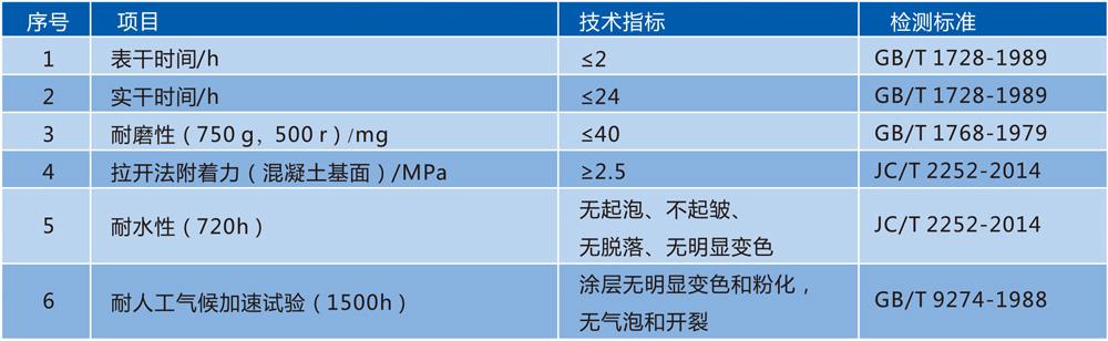 HP-140慢干型耐候聚脲涂料技术参数